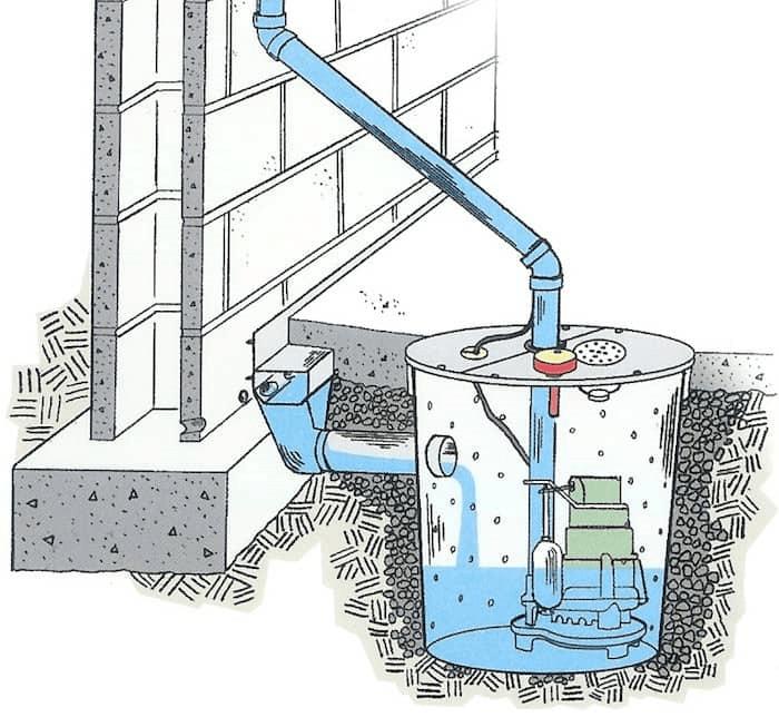 What Is A Sump Pump Sump Pump Services Brockville