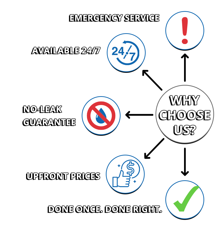 Choose the Plumbing Experts